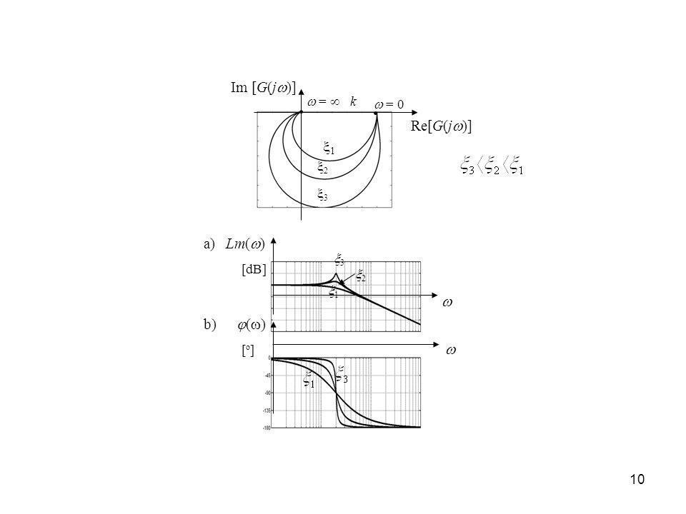 Im [G(j)] 1 Re[G(j)]  Lm() () a) b) 3 2  =   = 0 k 3 2